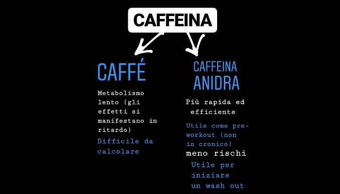 Caffeine and Caffeine anhydrous: Differences
