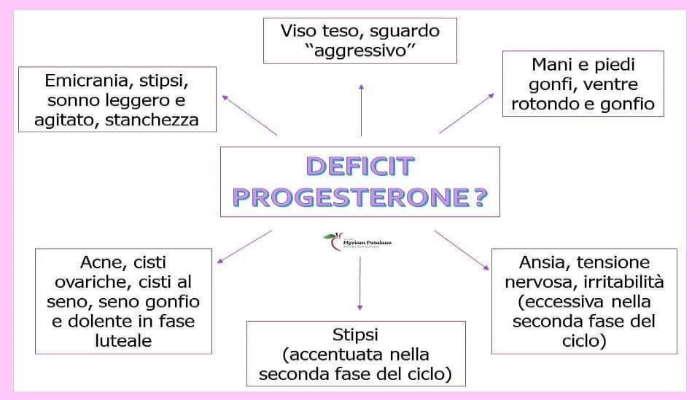 Deficit Progesterone