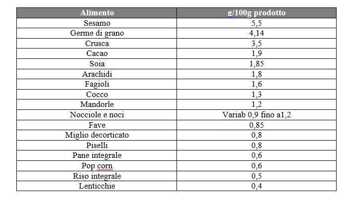 Acido Fitico e Alimenti