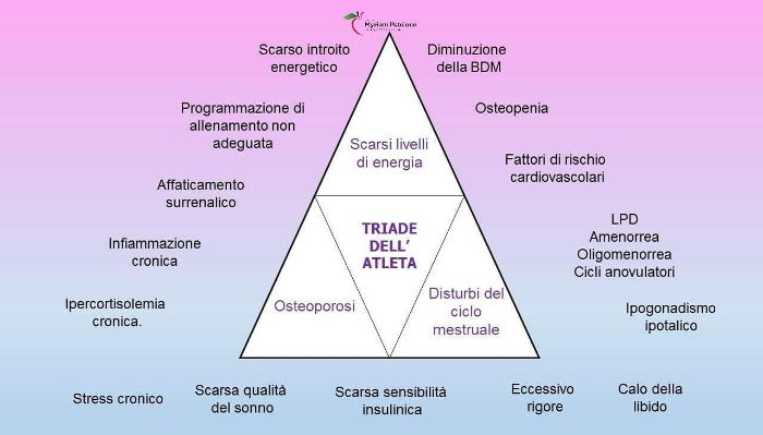 Triade dell'Atleta